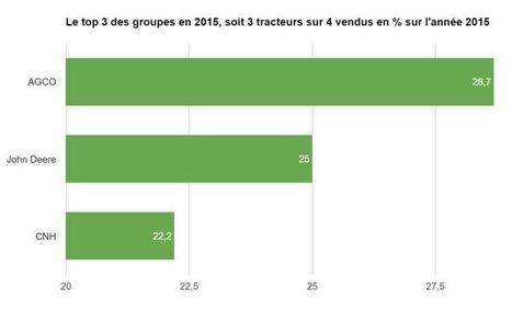Parts de marché tracteurs 2015, des chiffres exclusifs - Entraid | Agroéquipement | Scoop.it