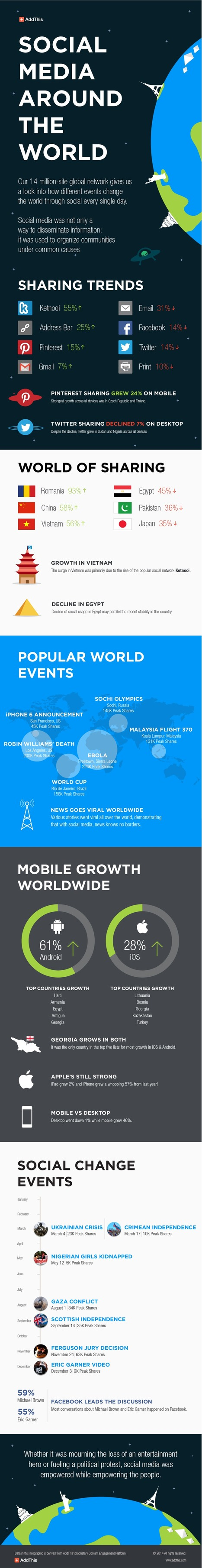 The World of Social Media 2014: Statistics, Facts & Figures | Social Media Useful Info | Scoop.it