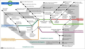 C-MOOC : les compétences clefs (superbe carte mentale) | TIC et TICE mais... en français | Scoop.it