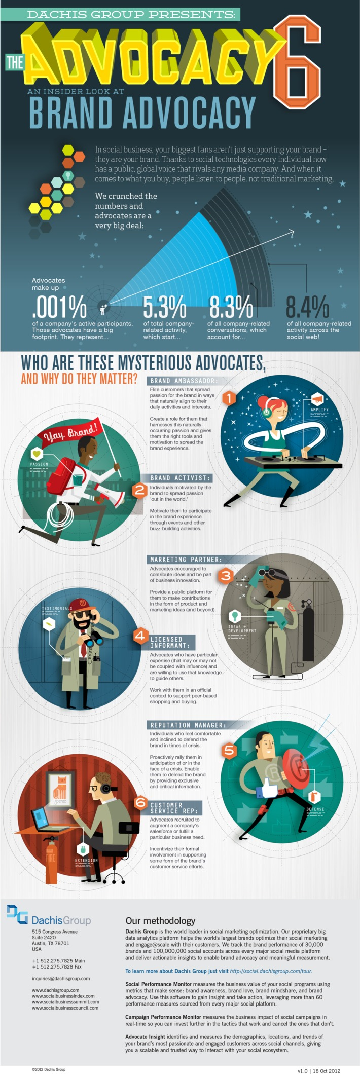 Six Brand Advocate Archetypes | A Marketing Mix | Scoop.it