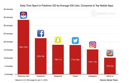 Pokémon Go tops Twitter's daily users, sees more engagement than Facebook #pokemongo | e-commerce & social media | Scoop.it