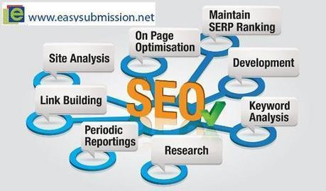 Transformational Approaches of Search Engine Optimization | Search Engine Submission and Optimization | Scoop.it
