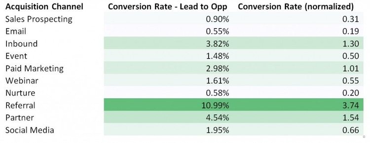 Marketo Data Tells Us: What Is the Top Conversion Rate by Channel? - Marketo | The Marketing Technology Alert | Scoop.it
