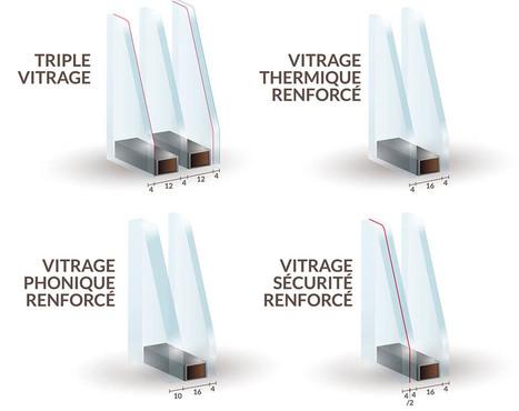 Type de double vitrage | Fenêtre | Scoop.it