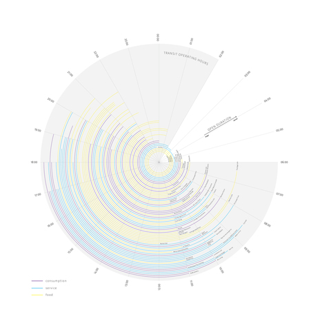 Colourful City Clock Diagram Depicts The Pulse Of The City | green infographics | Scoop.it