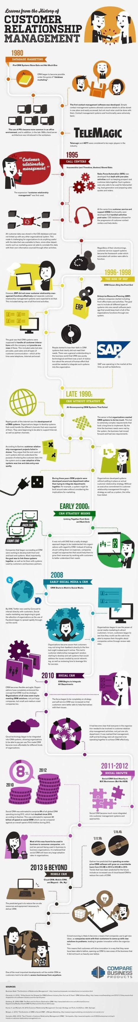 Discover the whole Story about CRM : where they come from... in 1 picture ! | La vente et la relation client   www.codoc.fr | Scoop.it