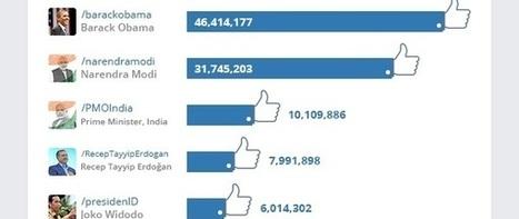 Que font les politiques sur Facebook ? | La Lorgnette | Scoop.it