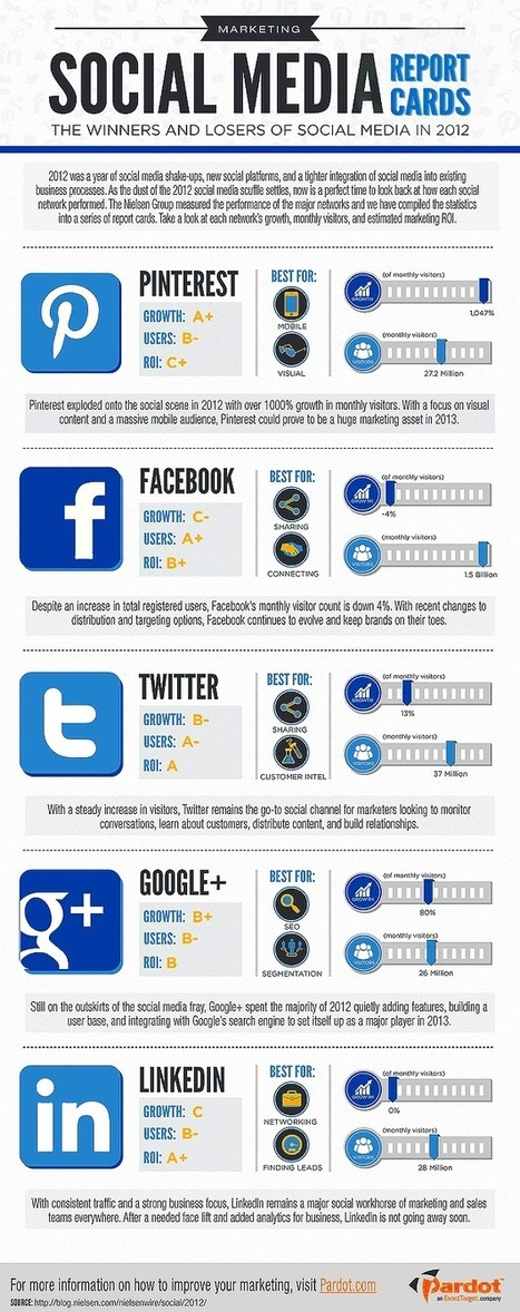Social Media Report Card 2012   How to Survive Social Media   Scoop.it