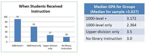 "Critical Review: ""Does Library Instruction Make a Difference ... 