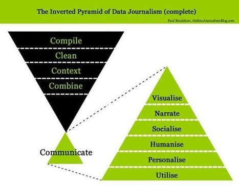 The inverted pyramid of data journalism | Tecnología Educativa S XXI | Scoop.it