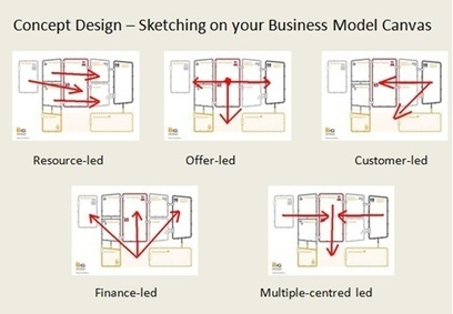 Multiple Views of a Business Model Canvas | its' just a test topic | Scoop.it