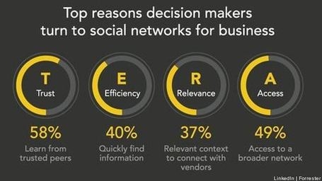 Why Social Media Networks Are Gaining A Greater Role In IT Decisions | Managing options | Scoop.it