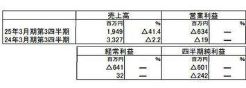 オンラインゲームのガーラ、3Q純損失6億円 ― グループ再編へ   tech & finance   Scoop.it