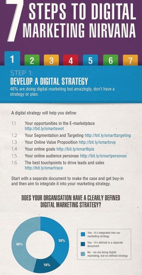 Infographie : atteindre le nirvana du digital marketing en 7 étapes | Marketing digital | Scoop.it