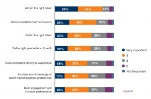Employers agree on the most important benefits of a long-term employer branding strategy - Employer Branding Today | Employer brand...what exactly is that again? | Scoop.it