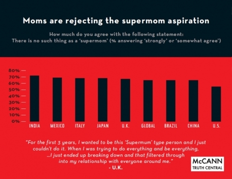 Forget Supermoms--It's All About The Smart Moms: Survey - Forbes | Entrepreneurship, Innovation | Scoop.it