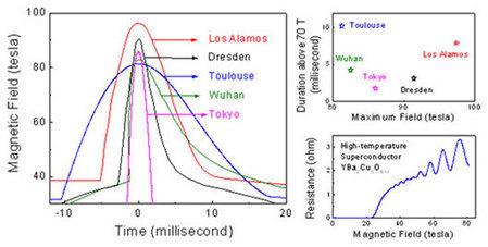 Le LNCMI-Toulouse réalise l'impulsion de champ magnétique à 80 T la plus longue au monde | Actualités Next Toulouse, nano, mesures extrêmes, théorie | Laboratoires recherche physique chimie | Actualité des laboratoires du CNRS en Midi-Pyrénées | Scoop.it