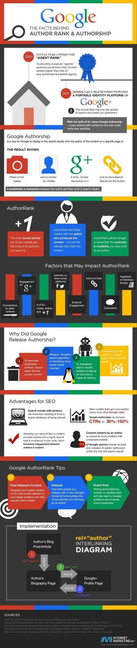 autorship google+ l'infographie qui dit tout | Internet | Scoop.it