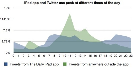 More data on The Daily: What's prime time for iPad use? And which stories get tweeted the most? | Brand & Content Curation | Scoop.it