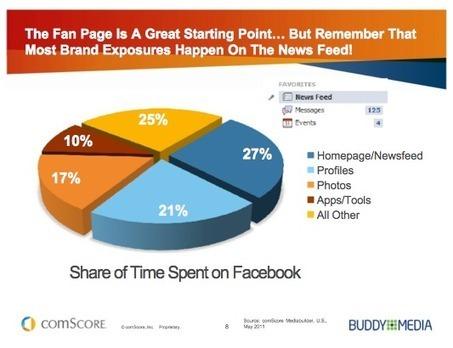 Les Utilisateurs Facebook Occupent 27% de Leur Temps Sur Le Fil D'actualité ? [Etude] | Image Digitale | Scoop.it