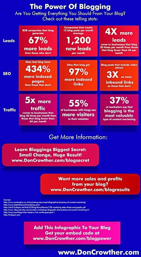 The Benefits Of Blogging – Hard Number Evidence : DonCrowther.com | Internet Marketing - Living Streams of key changes | Scoop.it