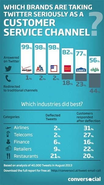 The Brand That's Best At Performing Customer Service On Twitter [INFOGRAPHIC] | Customer service | Scoop.it