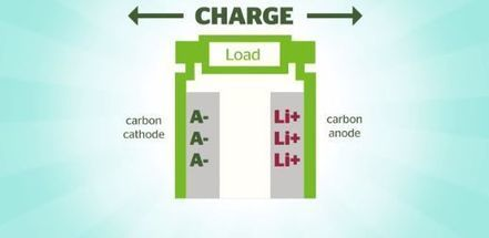 Dual carbon battery that charges 20 times faster than current lithium ion batteries | Research | Scoop.it
