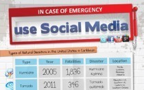 How Social Media Is Used During A Natural Disaster | visualizing social media | Scoop.it
