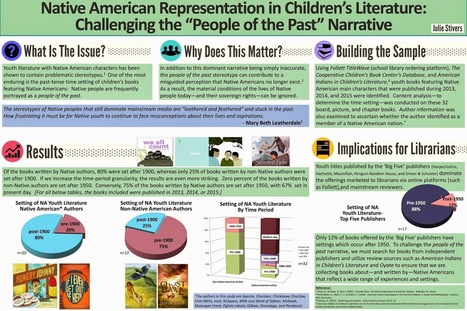 Native American Representation in Children's Literature: Challenging the People of the Past Narrative, by Julie Stivers | AboriginalLinks LiensAutochtones | Scoop.it
