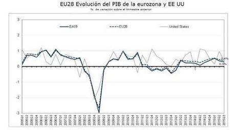 La recuperación europea se frena en el tercer trimestre, según Eurostat | Legendo | Scoop.it