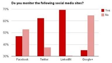 80% des entreprises utilisent les médias sociaux pour la veille concurrentielle | Usages professionnels des médias sociaux (blogs, réseaux...) | WEB 2.0 etc ... | Scoop.it