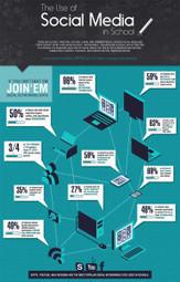 The Use of Social Media in School | Educational Use of Social Media | Scoop.it