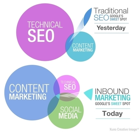 Why SEOs are Finding Themselves Reporting to Content Marketing | Internet Presence | Scoop.it
