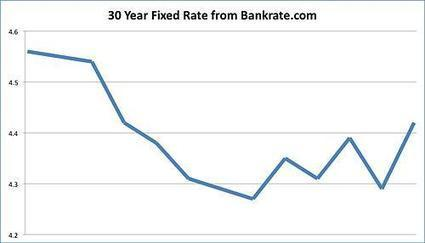 Interest Rates Move Higher After Fed Announcement | Real Estate | Scoop.it