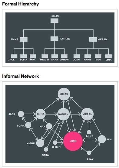 The Network Secrets of Great #Change #Agents | #SNA #influence | Influence et contagion | Scoop.it