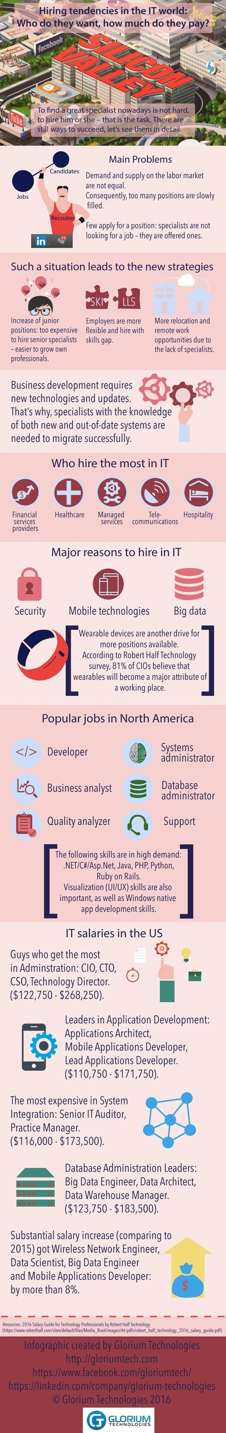 Hiring for IT Job Trends by Industries in United States | All Infographics | Infographics and Data Visualization | Scoop.it