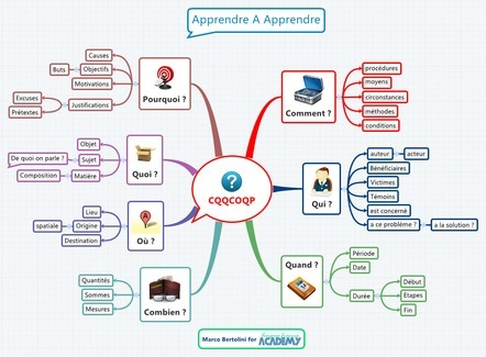 Atelier Apprendre A Apprendre | Apprentissage Didactique TICE Edition | Scoop.it