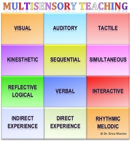 Enseñanza multisensorial: Llegar a todos los Ap... | Tecnología Educativa S XXI | Scoop.it