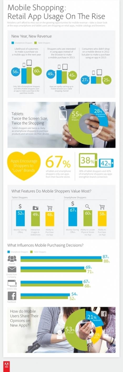Infographie : Les consommateurs aiment les applis marchandes   E-commerce, M-Commerce & more   Scoop.it