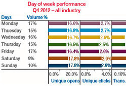 Email Volume Up 5%; Opens Highest on Saturdays, Sundays | Social marketing for SMBs: Tools, tactics, and strategies | Scoop.it