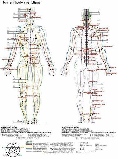 Guides pratiques d'acupression gratuits | Guide du Bien-Être | Massage-Bien-Être | Scoop.it