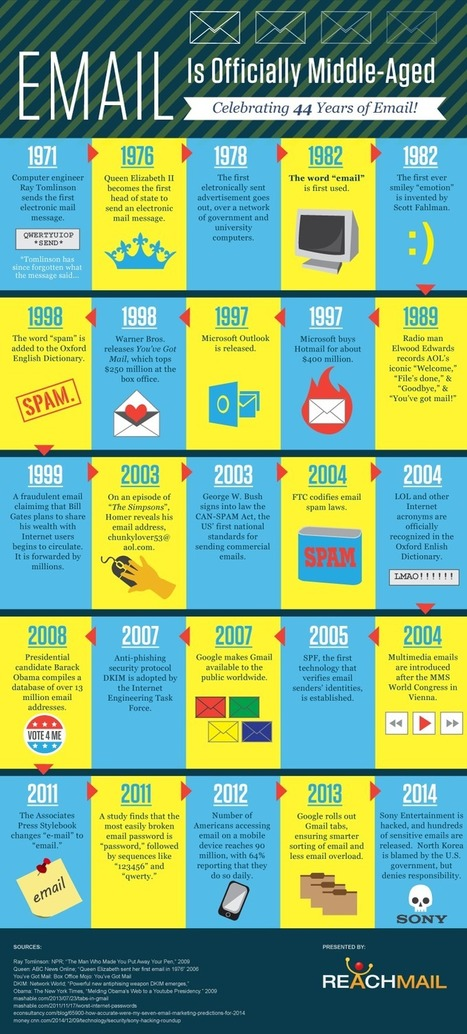 History Of Email – 44 Years Of Electronic Mail [Infographic] | Managing Innovation in Education and Learning | Scoop.it