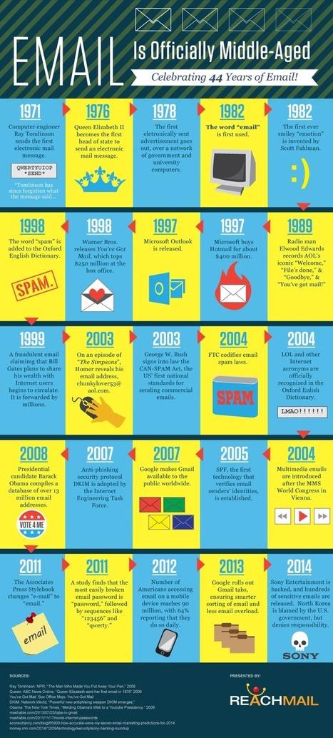 History Of Email – 44 Years Of Electronic Mail [Infographic] | Las Tics y las ciencias de la informacion | Scoop.it