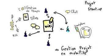 « Quels types d'outils collaboratifs sur le projet et pour quoi faire ... | Réseaux sociaux et Curation | Scoop.it