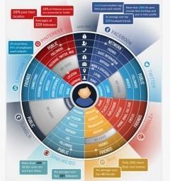 Réseaux sociaux et identité numérique : quels sont les risques ? | Identité numérique et les médias sociaux | Scoop.it