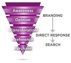 Direct Response Marketing: Your Way To Branding Success | Budgeting IMC Week 5-8 | Scoop.it