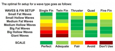 Matching Your Surfboard Fins with Surf Conditions |DriftingThru.com | surfer | Scoop.it