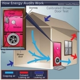 House Pressure Testing in London, UK - Airtight Building Solutions Ltd | Business | Scoop.it