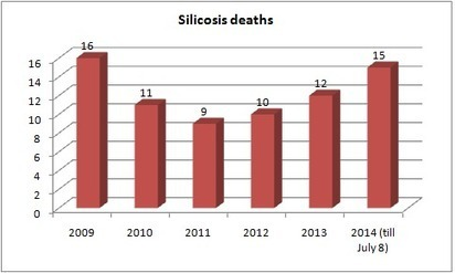 C O U N T E R V I E W: Deadly occupational disease silicosis kills 15th victim in Gujarat, highest No of deaths since 2010 | Silicosis - Oldest Occupational Disease | Scoop.it