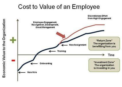 """Are Employees """"Costs"""" or """"Assets""""? I Jacque Vilet 